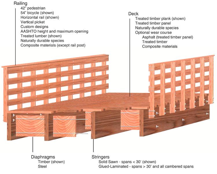 Timber Stringer Recreation Bridges | Wheeler