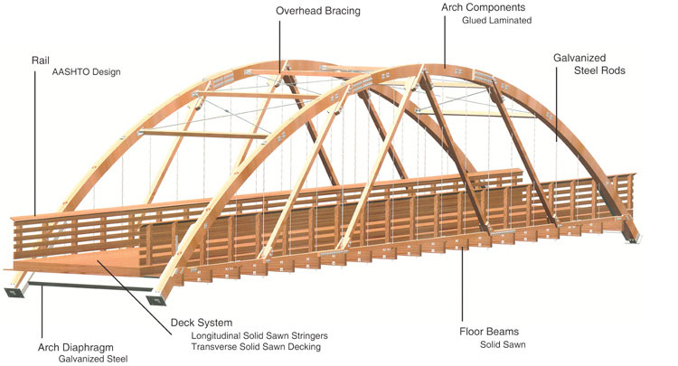 Trussed Arch Recreation Bridges Wheeler